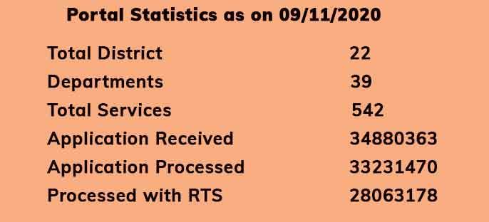 saral-haryana-portal-statistics